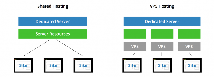 Why Choose VPS India over Shared Hosting?